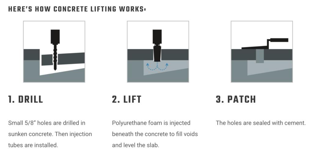 concrete lifting in utah